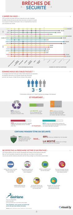 Les sites web et la sécurité (infographie)