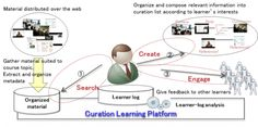 Fujitsu develops new #curation #learning method and accompanying support platform - http://phys.org/news/2014-01-fujitsu-curation-method-accompanying-platform.html