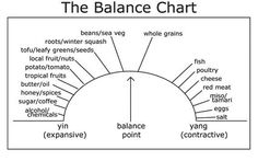 "Yin and yang is a system of balance; if you're eating too many yin foods, your body will try to correct this imbalance by making you naturally crave more yang foods—and vice versa. Have you ever noticed how bars always serve peanuts? That's because the salty snacks are very yang, and they make the body crave a very yin food (in this case, alcohol) as a ""remedy"" to bring the body back to its natural state of balance"