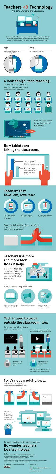 Teacher's Love For Technology is Changing Classrooms #edtech #infographic #teachers #educators #techinclassroom #edchat