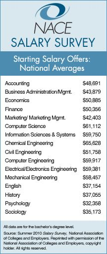 The National Association of Colleges and Employers 2012 Entry Level Starting Salary.