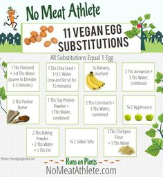 From No Meat Athlete -- lots of egg substitutes.
