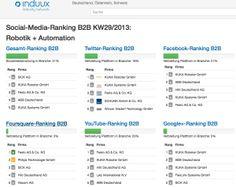B2B Social Media Rankings Deutschland: Robotik / Automation (Screenshot induux.de)