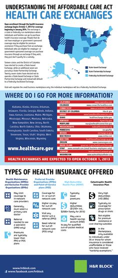 Understanding Affordable Care Act - Exchanges