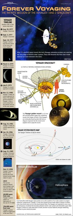 The Voyager 1 and 2 probes were launched in 1977 on a mission to visit all the outer planets of the solar system. After 35 years in space, the twin probes are approaching the edge of our solar system.