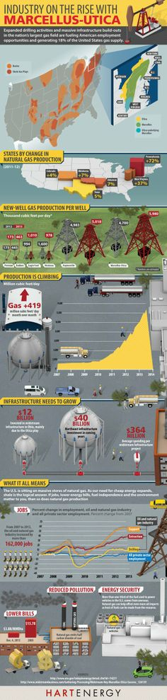 Drilling Industry on the Rise with Marcellus-Utica - infographic by Hart Energy