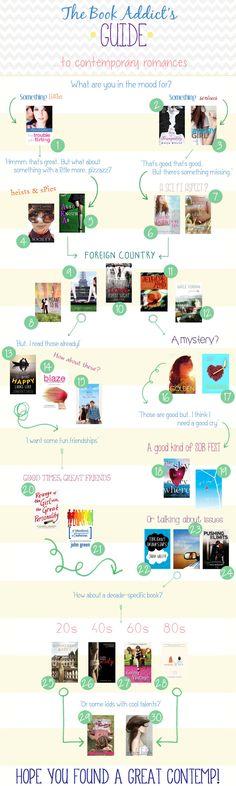 The Book Addict's Guide to YA Contemporary Romance.