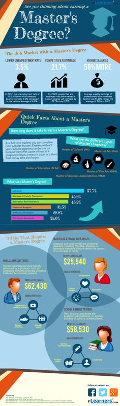Master's degree?   #infographic made in @Piktochart