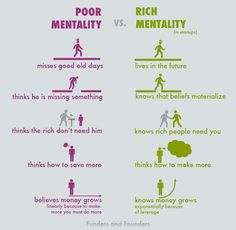 Poor Mentality vs. Rich Mentality Of Startup Entrepreneurs #infographic #chart