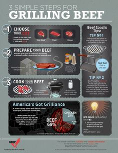 This infographic explains three simple steps for grilling beef. dinner, charcoal grills, grill beef, charcoal grilling, grillbeef, cooking on a charcoal grill