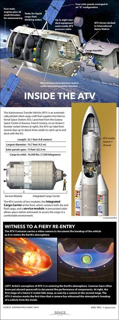 How Europe's ATV Space Cargo Ship Works (Infographic) By Karl Tate, Infographics Artist