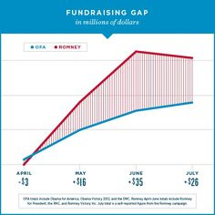 Help close the gap—pitch in now, and ask a friend to do the same: http://OFA.BO/MncqrX