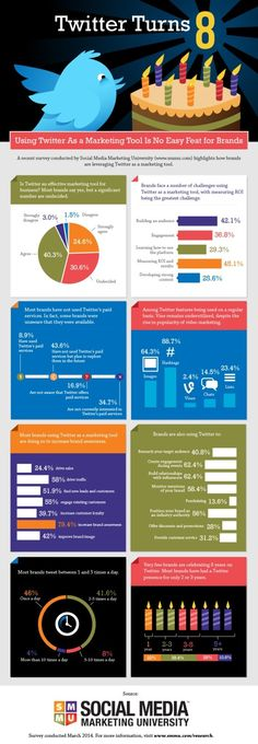 Twitter, un outil marketing efficace pour 40 % des marques