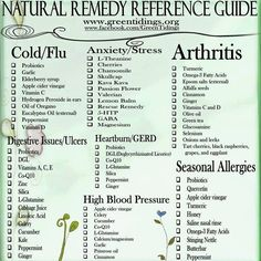 Natural Remedies Reference Guide