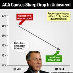 Pic Of The Moment: ACA Causes Sharp Drop In Uninsured - Democratic Underground