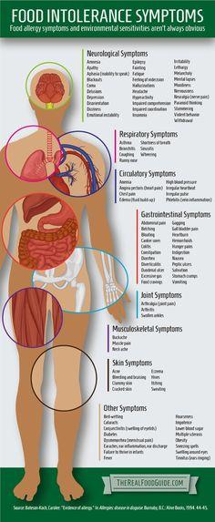 Food Intolerance (Allergy) Symptoms [Infographic]