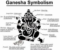 """Vakratunda Mahaakaaya Suryakotee Sama Prabha Nirvighnam kuru mey Deva Sarva kaaryeshu Sarvadaa."" ... ""O Lord Ganesha who has a large body, curved trunk and brightness of a million suns, please remove all obstacles in my work always."""