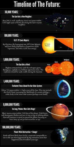 A Timeline of the Future of the universe.   Everything that the future holds for the sun, the stars, the planets, and the universe.