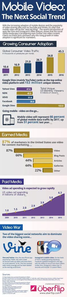 State of #Mobile Video