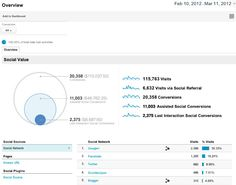 Google analytics social reports launch tomorrow - be sure to check them out, should provide a good insight