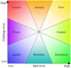 """Flow: the right level of challenge for the right level of skills. If the challenge is too high for your skills, you get anxious and if it's too low, you get bored. Steer your career to stay in the flow zone.//""""Flow"""" by Mihaly Csikszentmihalyi"""
