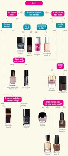 Fall 2014 Nail Polish Finder - So many shades, so little time. Pinpoint the exact color you should work this season and click to buy at the bottom of the page!