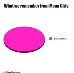 Mean Girls!