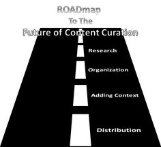 Overcoming Misconceptions -- A ROADmap to the Future of Content Curation - B2BContent Engine