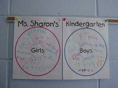 kindergarten thinking maps - Google Search