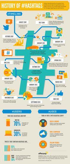 Historia de los #Hashtag. Infografía en inglés. Título original: History of #Hashtag