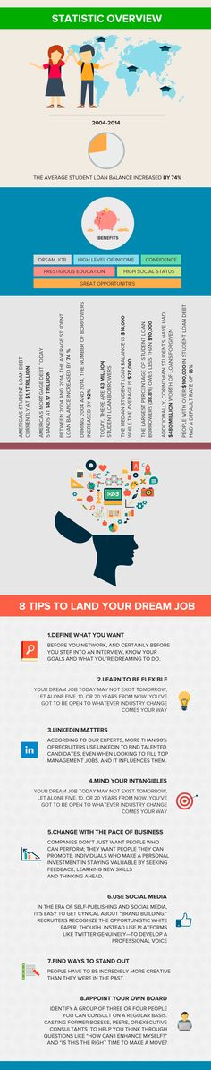 essay strategies to achieve dream job