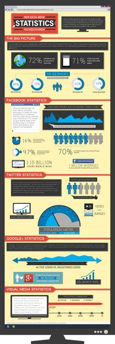 New Social Media Statistics You Need to Know