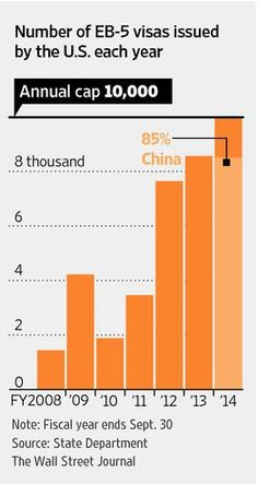 Investors from China have accounted for about 85% of the EB-5 visas this year http://on.wsj.com/1qL3AIx