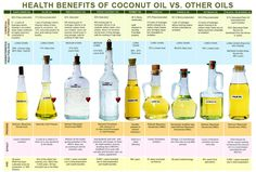 comparing-coconut-oil-versus-other-oils2.jpg (1100×743)