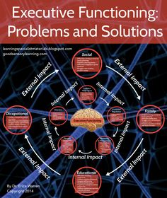 Executive Functioning: Problems and Solutions - Come read this article on EF where you can also find a link to a free Prezi on EF, a free Youtube video on EF, a free assessment download and information on Dr. Warren's purchasable Planning, Time Management and Organization Publication.