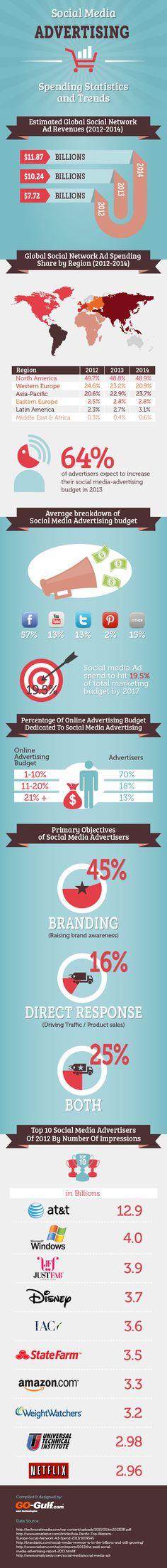 Consumo de publicidad en las Redes Sociales #infografia #infographic #socialmedia #marketing