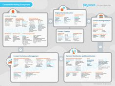 The Content Marketing Ecosystem SkyScape™ | Skyword
