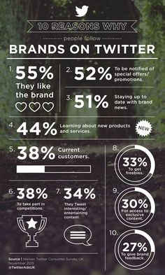 10 Reasons Why People Follow Brands on #Twitter