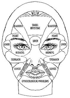 Have you ever wondered why you get a spot exactly at a particular location on your face? Your face is like a mirror of the body & mind. What is your face telling you?    Source: http://vitaleblog.org/articles/facial-diagnosis-skin-conditions