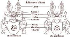 coatofarms