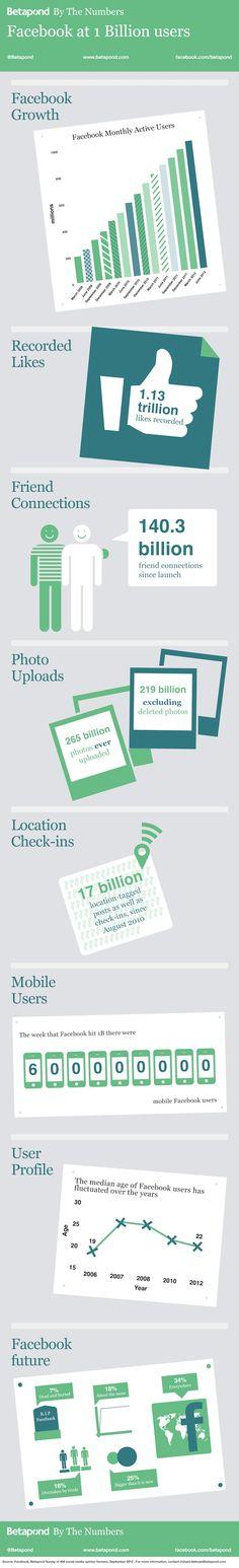 Facebook at 1 Billion Users. Bespoke Social Media & Marketing