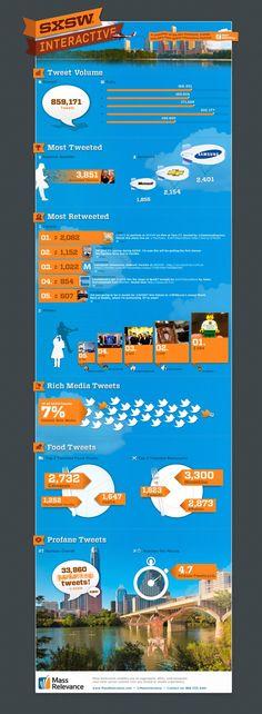 SXSW 2012 Twitter Summary