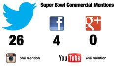 superbowl 2013 commercial social mentions