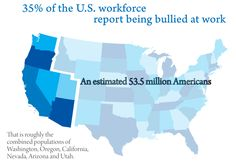 Estimated 3.5 million Americans report being bullied at work.