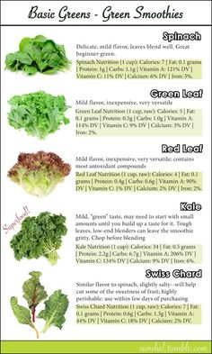 Best Greens For Green Smoothies