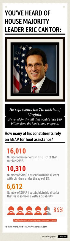 House Majority Leader Eric Cantor voted for the Nutrition Reform and Work Opportunity Act. Of the 274,633 households in his district, 16,010...