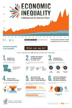 Smart Chart: Six Ways to Tackle Sky-High Inequality | BillMoyers.com
