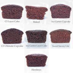 Chocolate cupcake recipe comparisons