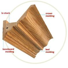 Anatomy of crown molding. | Photo: Dan Penny | thisoldhouse.com