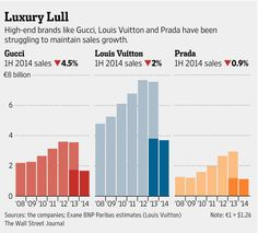 Gucci, Louis Vuitton and Prada haven been struggling to maintain sales growth http://on.wsj.com/1woETXB